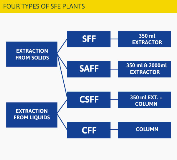 four types of sfe plants